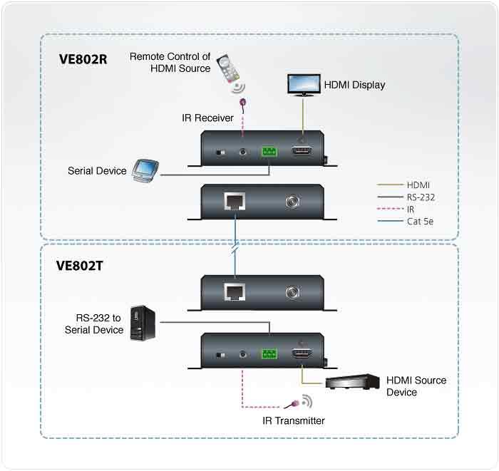 ATEN_VE802-amplificateur_HDMI-visio-id